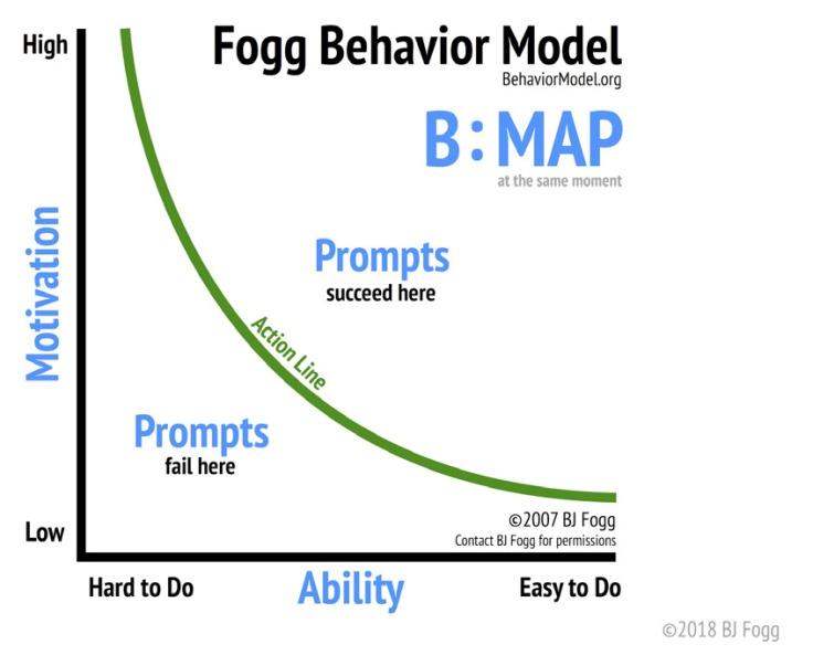 Fogg-behaviour-model-From-BJ-Foggs-Behavior-Model-by-B-J-Fogg-2018